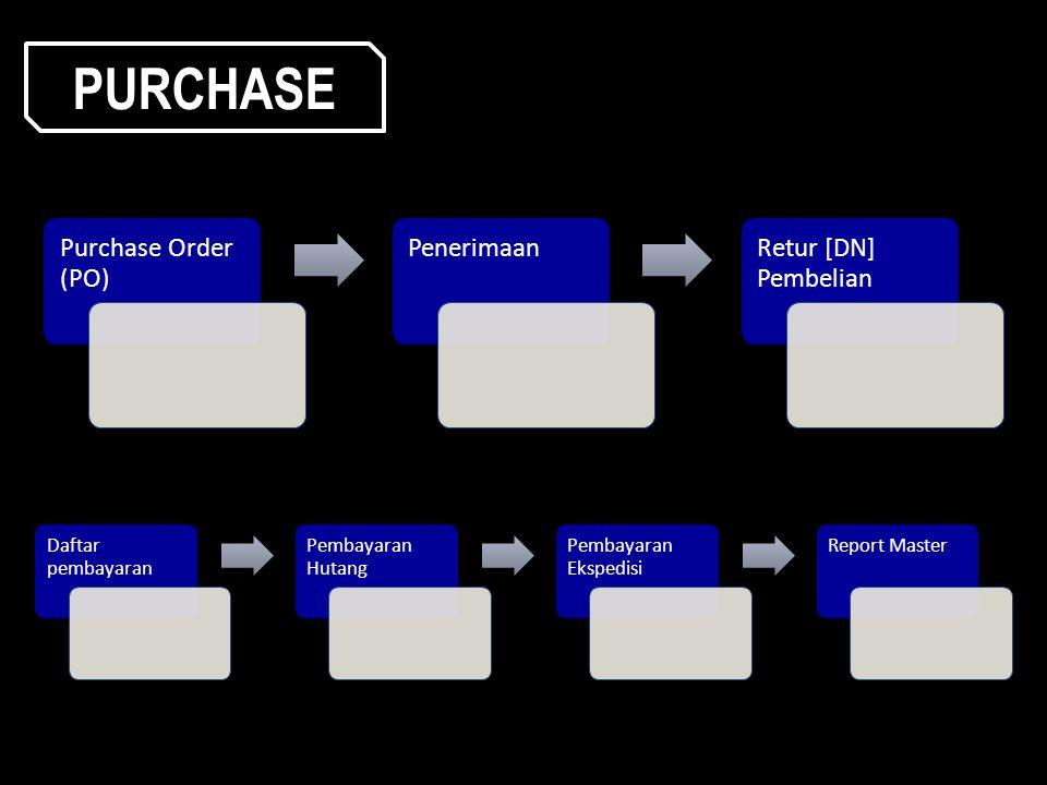 PURCHASE Purchase Order (PO) Penerimaan Retur [DN] Pembelian